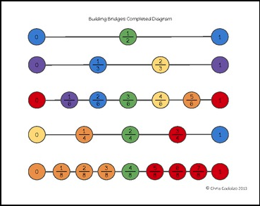 """FREE MATH LESSON – """"Fraction Number Line Challenge"""" – The Best of ...fraction challenge png"""
