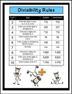 Divisibility Rules Poster Page