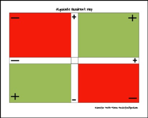 algeblocks-colored-positive-negative-quadrant-map